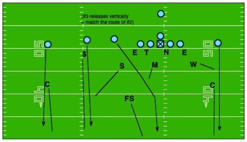 small resolution of the beauty of rolling down to a cover 3 structure vs trips and single width is that it allows us to keep all three linebackers in the box keeping with our