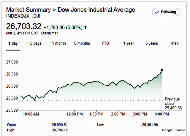 Dow Jumps Posts Largest Single Day Gain Ever!!  Up 1,293.96 Points!