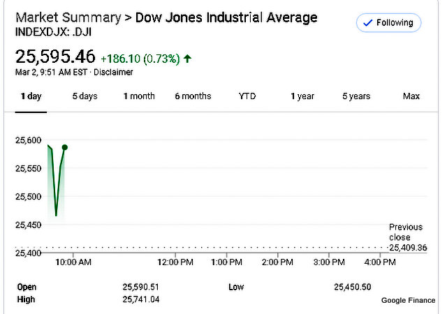 Dow Opens Up Modestly in Early Trading