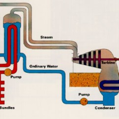 Electrical Home Wiring Diagram 2002 Mitsubishi Galant Radio Oil Electricity Schematic Powering A Generation Generating Wire House Diagrams Of Nuclear Plant