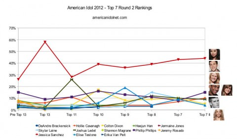 American Idol 2012 Top 7 Round 2 rankings