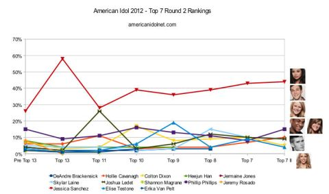 American Idol 2012 Top 7 Round 2 rankings