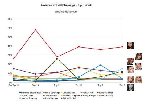 American Idol 2012 Top 8 rankings