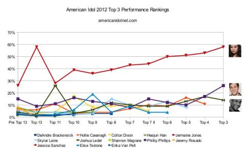 American Idol 2012 Top 3 rankings