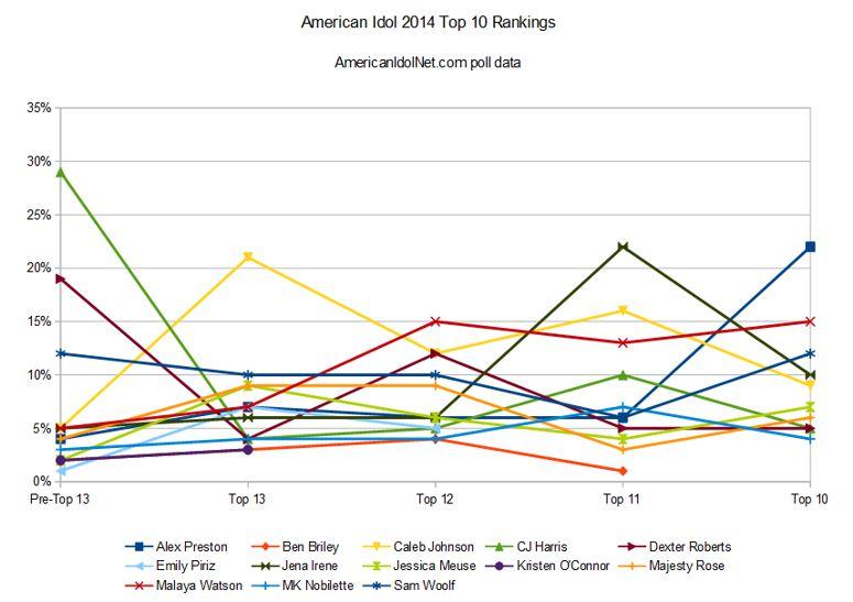 American Idol 2014 rankings – Top 10