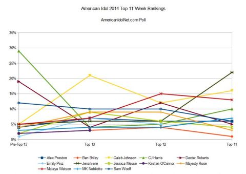 American Idol 2014 Top 11 Week rankings