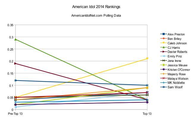 American Idol 2014 Top 13 rankings