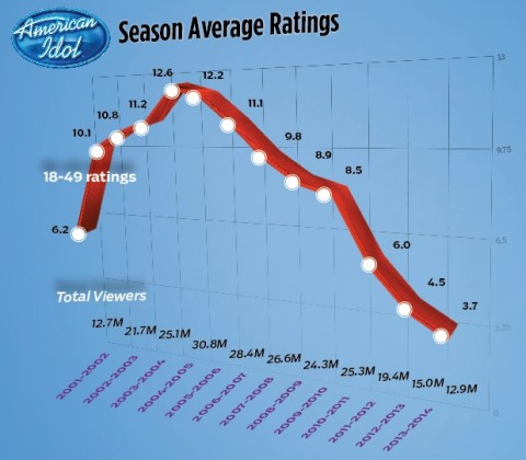 American Idol Ratings - Source: TheWrap.com