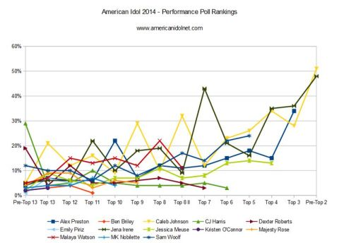 Top 3 popularity rankings on American Idol 2014