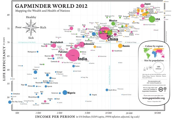 Graph showing the Health and Wealth of Nations in 2011 (Courtesy of Gapminder.com)