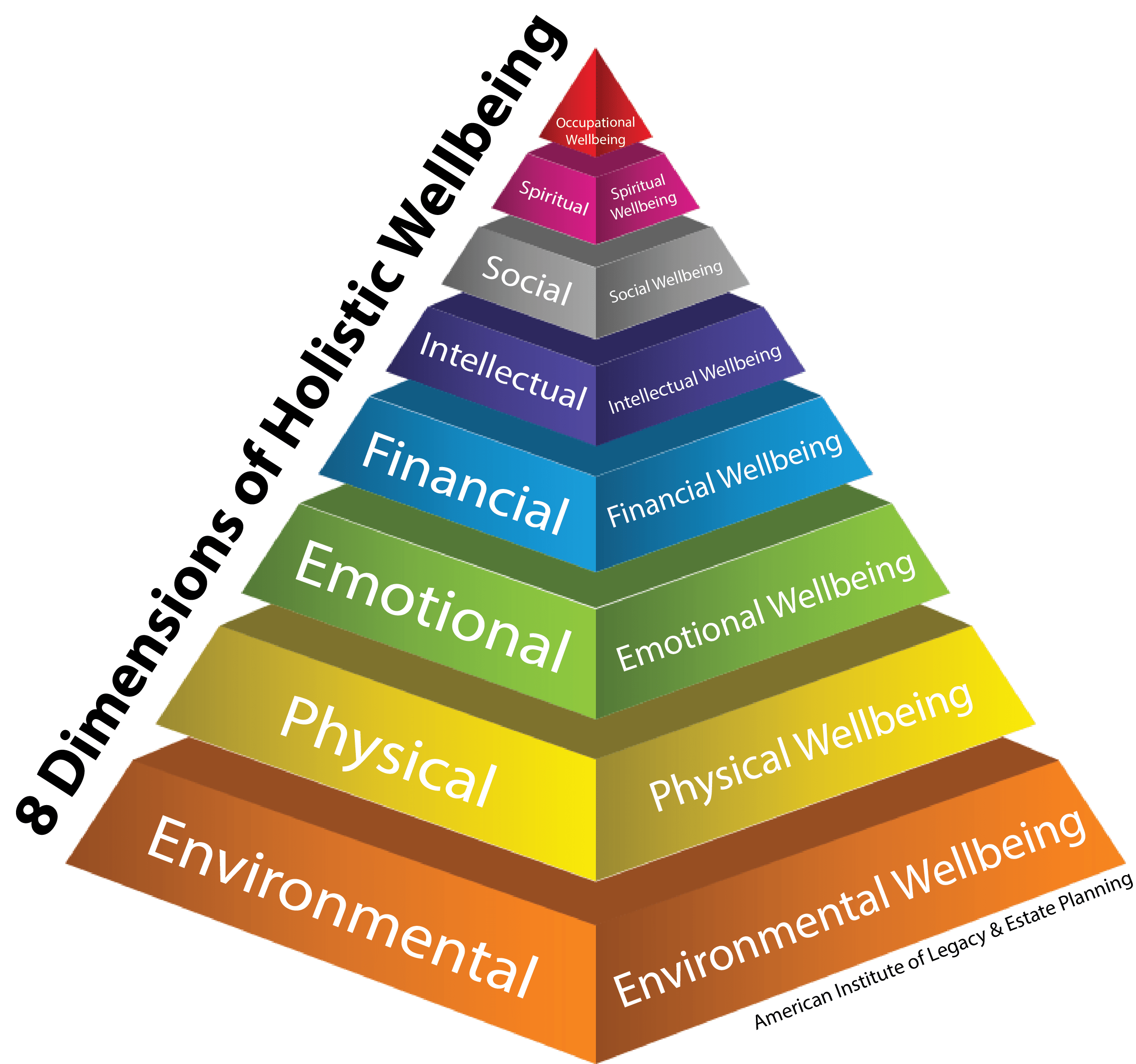 The Eight Dimensions Of Holistic Wellbeing