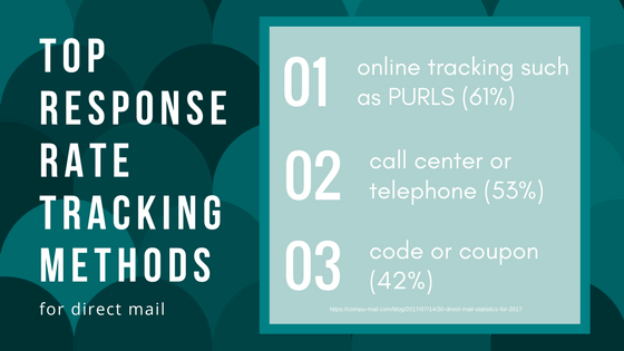 top response rate tracking methods for direct mail