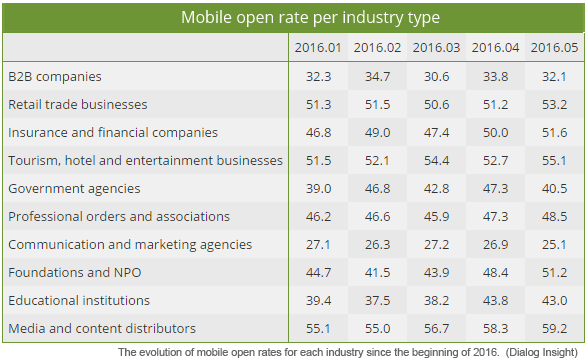 Mobile Open Rate Per Industry Type—Data-driven email