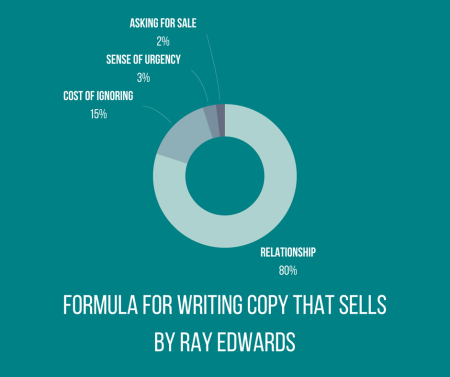 copy writing, sales copy, social media marketing world