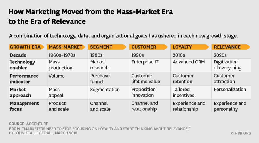 How Marketing Moved from the Mass-Market Era to the Era of Relevance