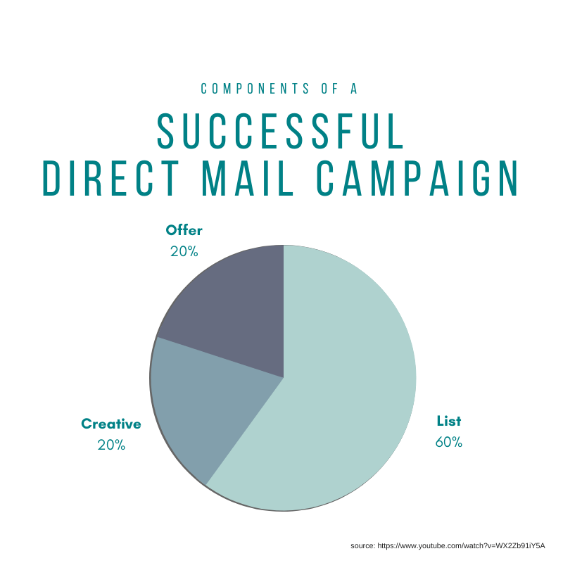 Components of a Successful Direct Mail Campaign, Offer = 20%, Creative = 20%, List = 60%