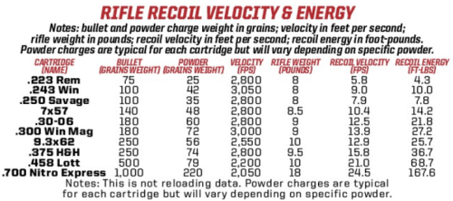 Light Recoil: If you n...