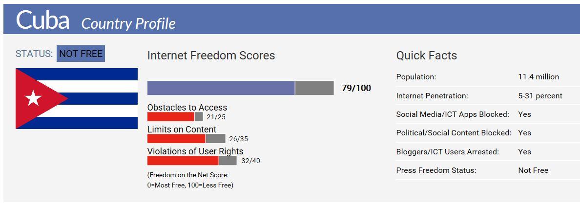 Cuba internet service score