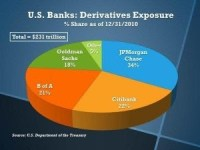 Where the Big Six U.S. megabanks are spending their money: derivatives gambling.
