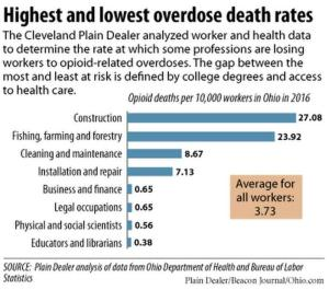 The Cost of Infrastructure Decline--Opioid Deaths Among Hardhats