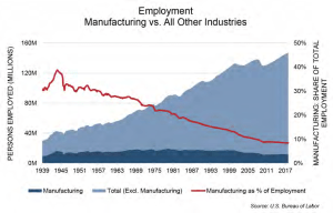 Can U.S. Manufacturing Be Revived?