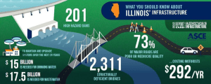 Illinois Assembly Passes Infrastructure Bank Resolution