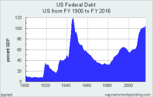 Hamilton on Debt: Turn It into Capital!