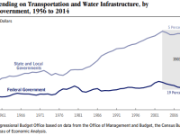 This graph by the Congressional Budget Office notes the collapse of Federal infrastructure spending.