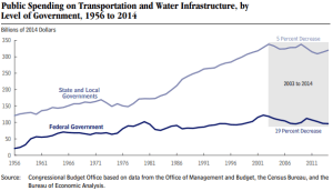 State Tax Increases Won't Solve Infrastructure Crisis