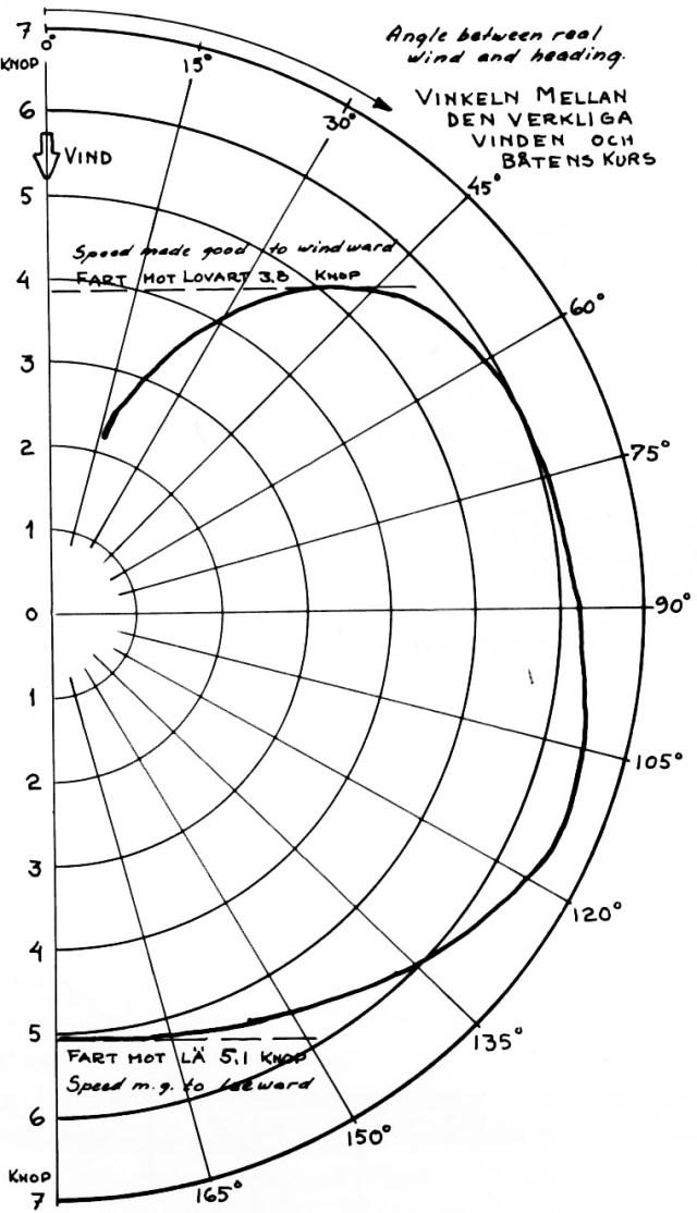 hight resolution of yacht polar diagram