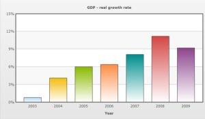 Panamas utrolige BNP vækst
