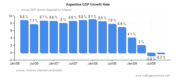 Argentina-GDP-Growth-Rate-Chart-000005
