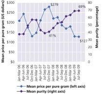 Figur 3. prisudvikling i USA for metamfetamin, kilde UNOCD 2010