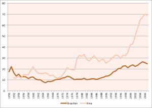 Figur 1. udenrigshandlens betydning for Brasiliens økonomi