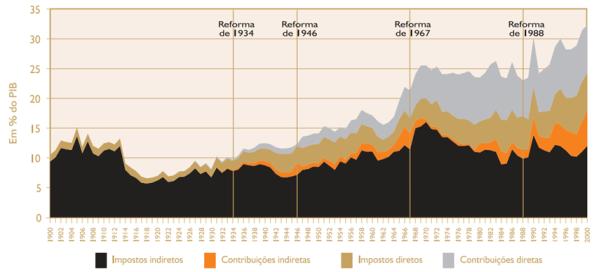 Figur 2. skattetrykket 1990-1999 i procent af BNP