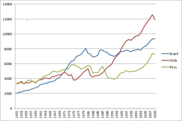 BNP per capita i faste priser (2005 USD.) 1951-2009