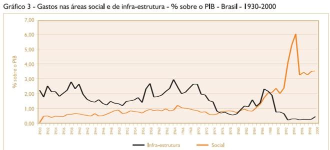 investering_brasil