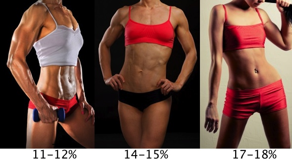 low body fat percentages for women
