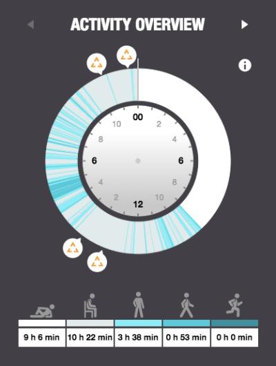 polar loop results activity