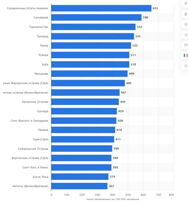 Страны с наибольшим количеством заключенных на 100 000 жителей по состоянию на июнь 2020 г.