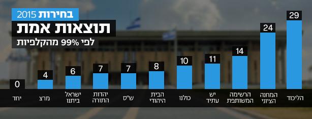 A 120 parlamenti hely megoszlása a pártok közt.