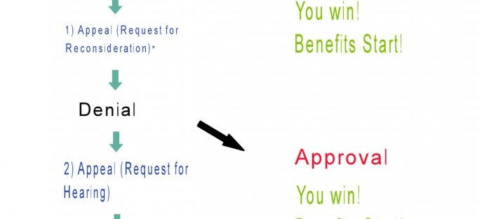 flow chart amigas4all social security benefit denial