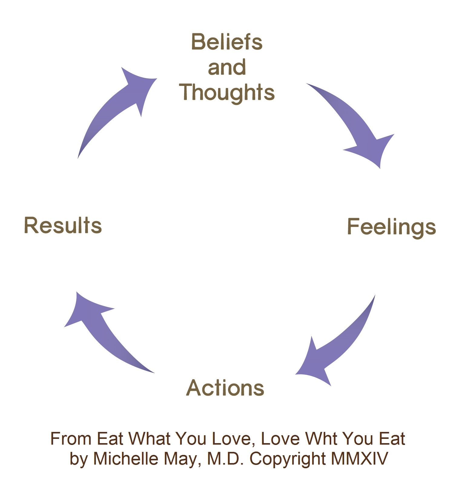 How Thoughts Become Habits