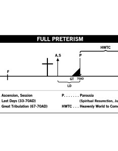Full preterism  timeline also charts  diagrams amillennialism rh wordpress
