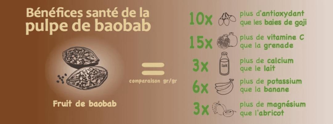 les bienfaits du baobab