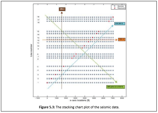 cmp lab diagram loop vent 5 sorting velocity analysis and stacking seismic data processing below shows the fold vs numbers from we can see that starts at 203 with a single trace then it increases up until