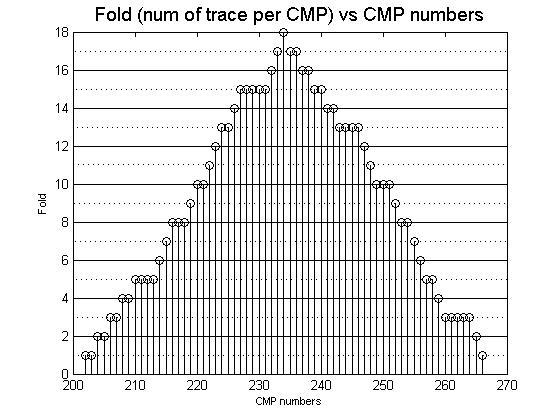 cmp lab diagram internal brain 5 sorting velocity analysis and stacking seismic data processing lab5 fig4 jpg