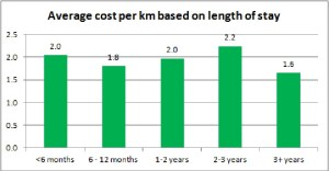 Average cost per km based on length of stay