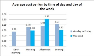 Average cost per km by time of day and day of the week
