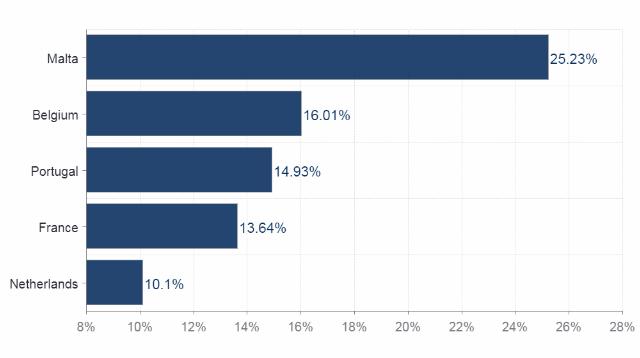 5 دول أوروبية لديها أعلى معدل رفض لطلبات تأشيرة شنغن